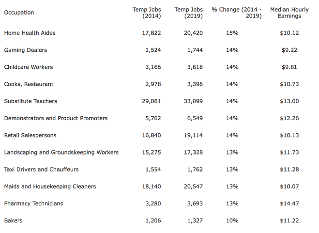 Report: Temporary Home Health Care Jobs Increasing